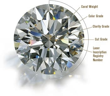 The Four C's of diamonds, diamond laser inscription
