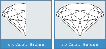 average_carat